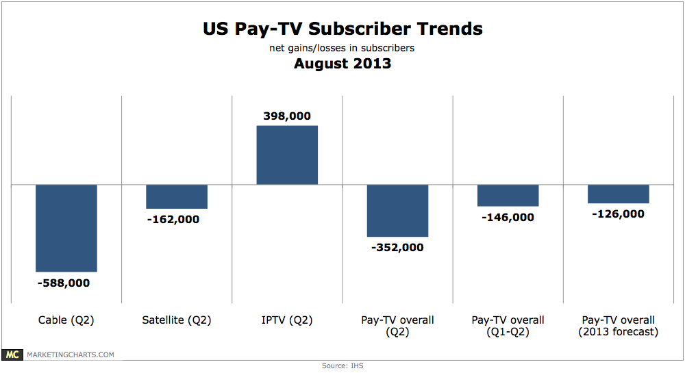 US-Pay-TV-Subscriber-Trends-Aug2013