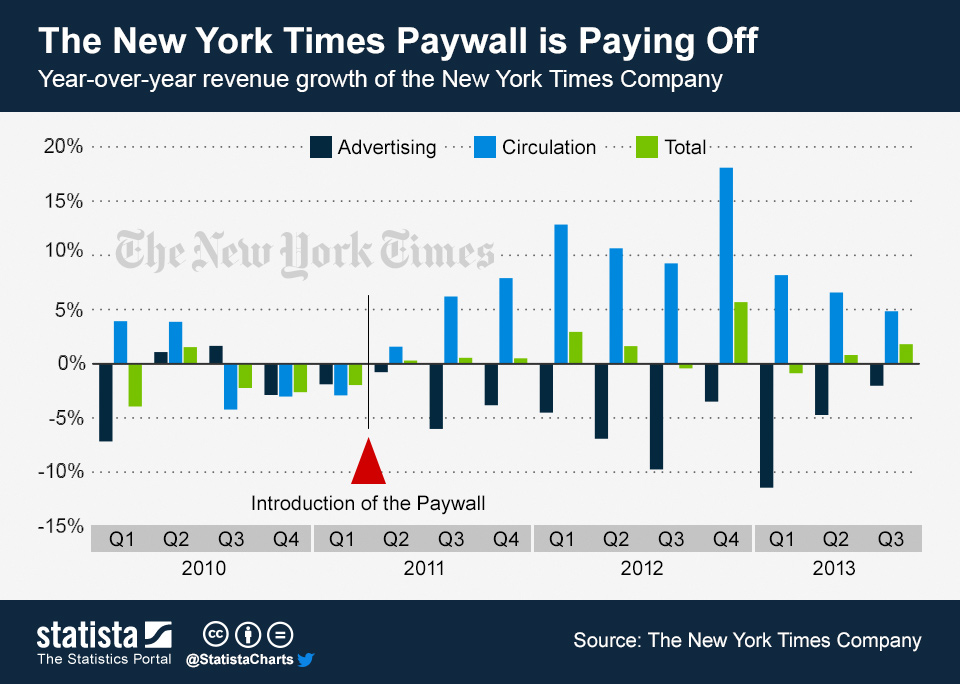 NYTChartOfTheDay_886_circulation_revenue_of_the_new_york_times_n