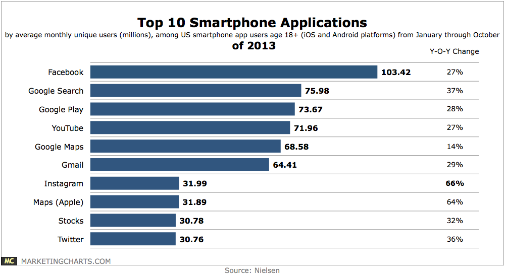 Nielsen-Top-10-Smartphone-Apps-of-2013-Dec2013