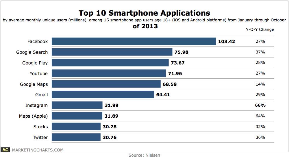 Nielsen-Top-10-Smartphone-Apps-of-2013-Dec2013