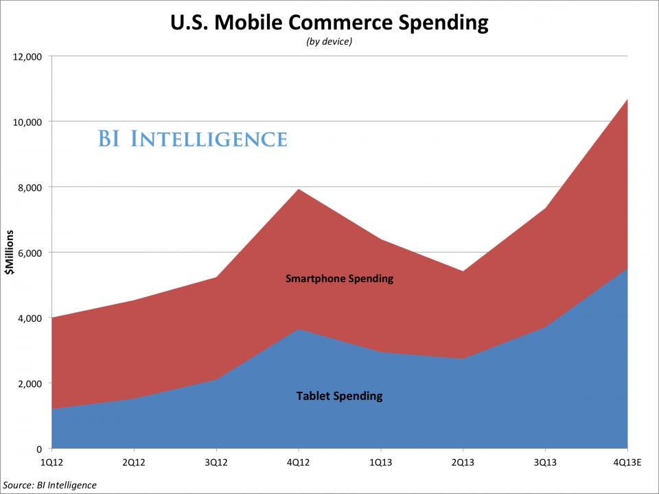 u.s. mobile commerce