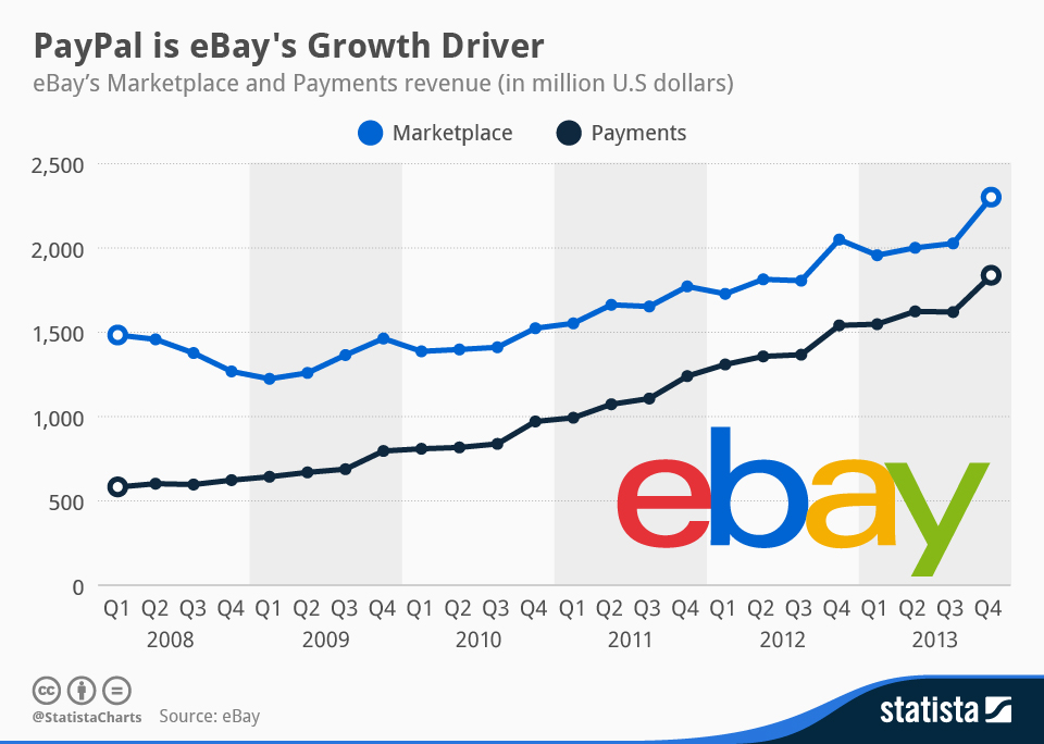 Statista-Infographic_1279_ebays-revenue-by-segment-