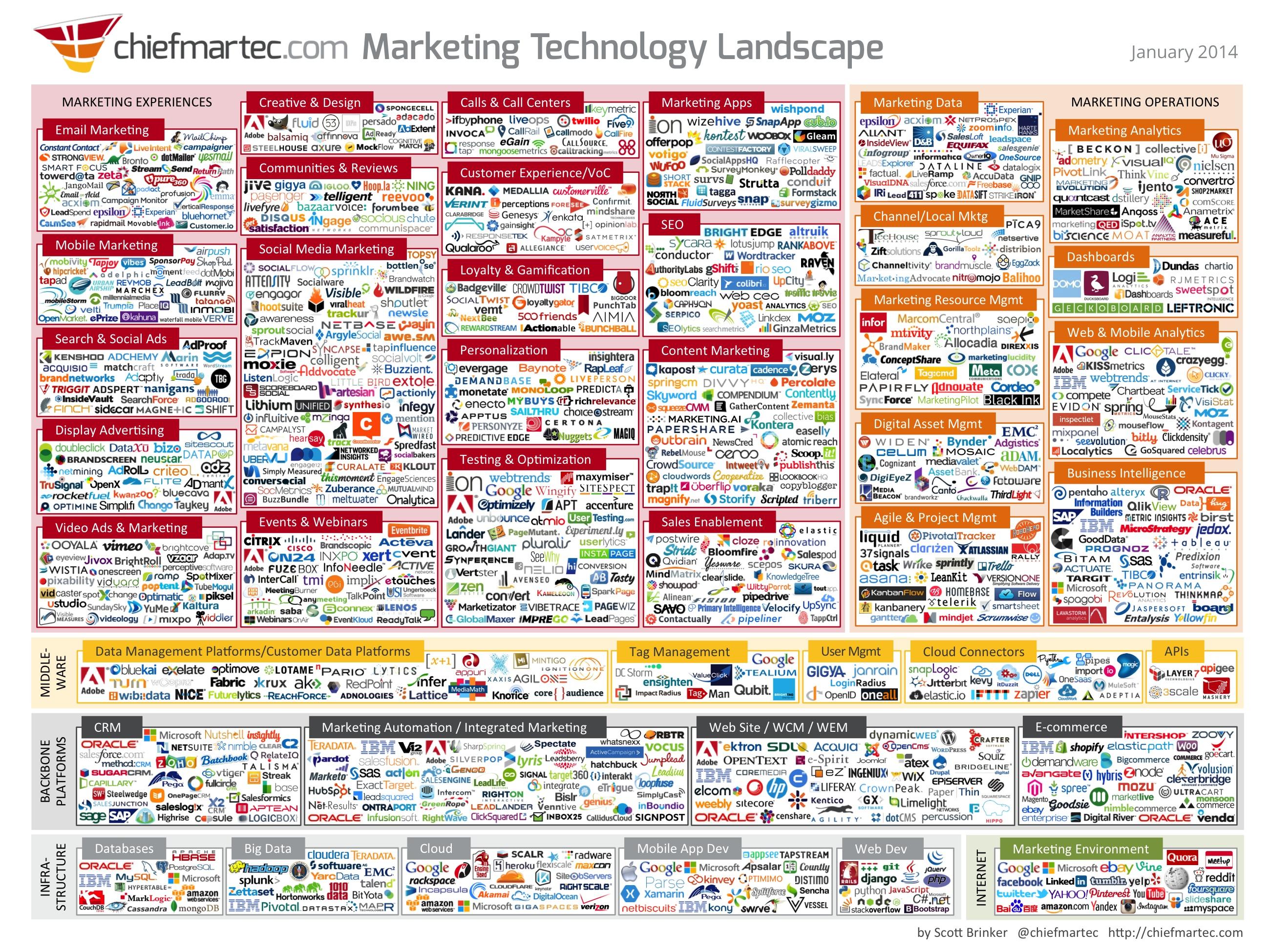 marketing_technology_2014