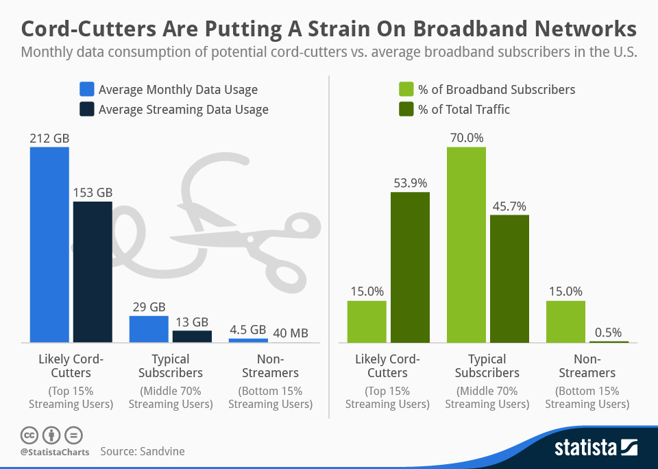 Cord_Cutters_Are_Putting_A_Strain_On_Broadband_Networks_n