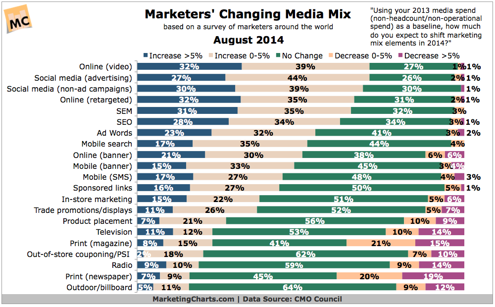 Marketers-Changing-Media-Mix-Aug20141
