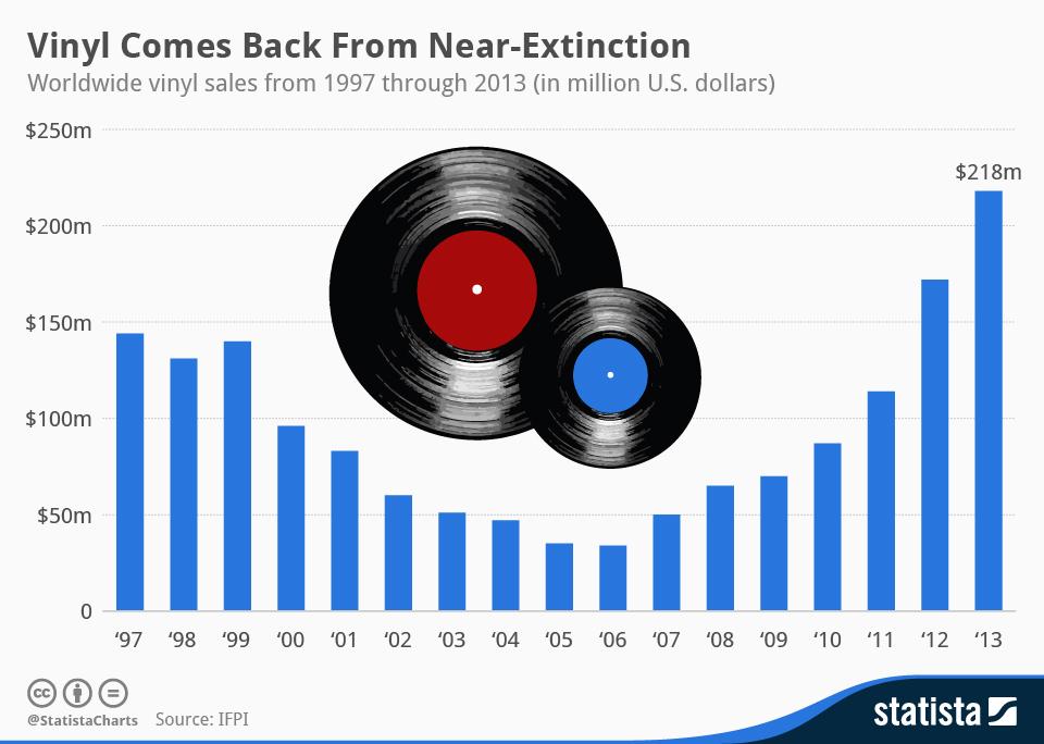 chartoftheday_2967_Worldwide_vinyl_sales_n