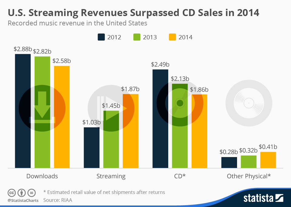 US_Music_Revenues_2014_n