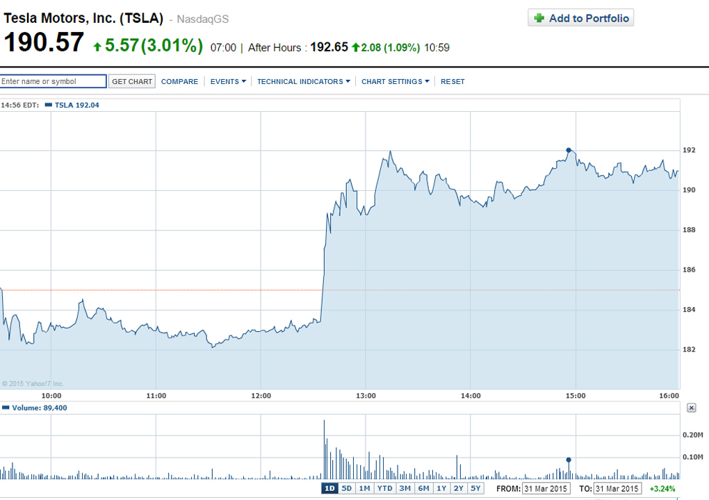 tesla-shares