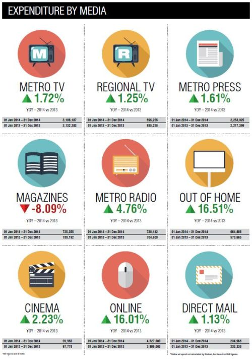 top advertisers infographic_66CB3F20-E8B8-11E4-916F024BE8AEE035
