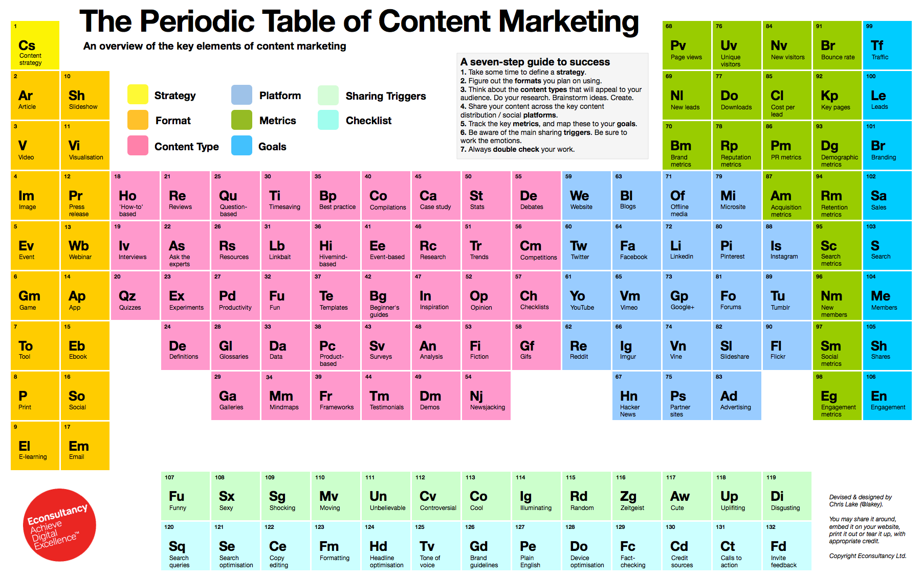 The periodic table of content marketing mindbox urtaz Gallery