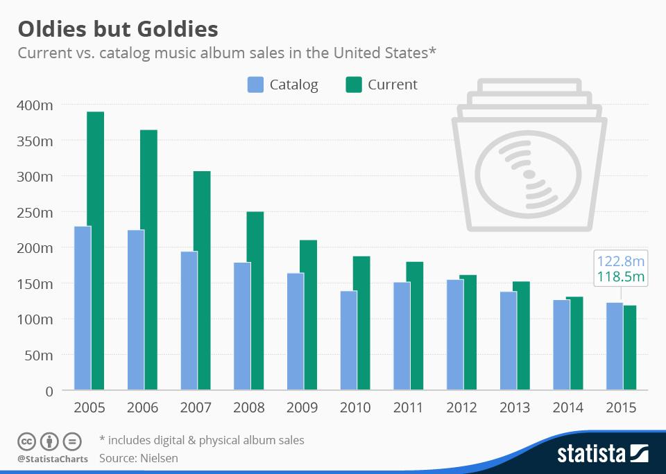 chartoftheday_4283_current_vs_catalog_album_sales_n