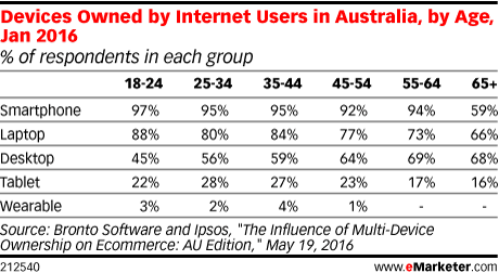 Devices Owned by Internet Users in Australia